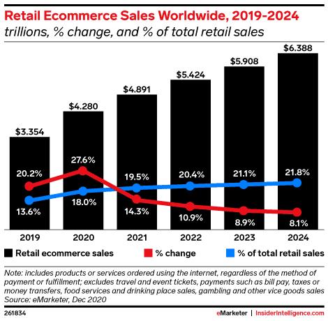 Crecimiento de las ventas e-commerce