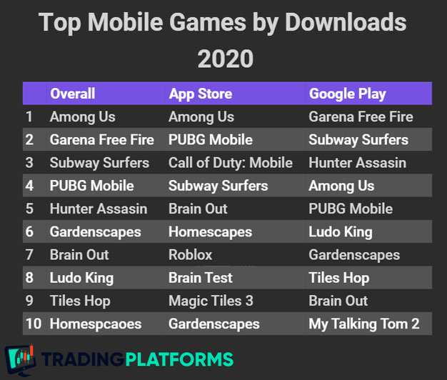 Mobile game downloads