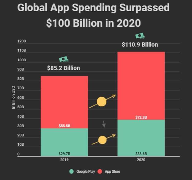 Crecimiento gasto apps