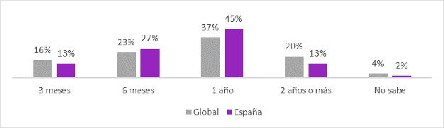 grafica decrece inversión marketing
