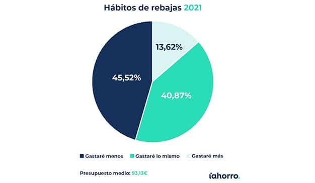 perspectivas de gasto en las rebajas de invierno 2021