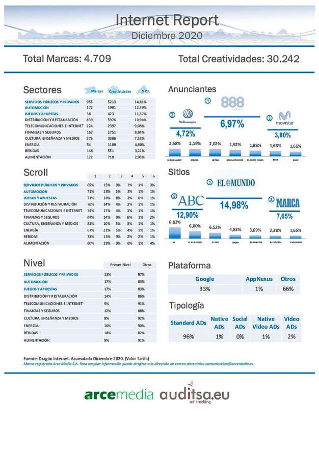 La inversión publicitaria en internet en diciembre