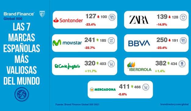 Marcas españolas más valiosas