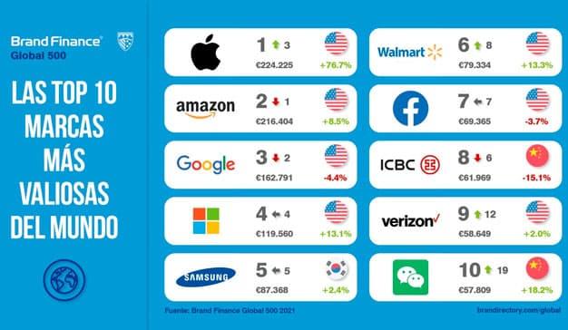 compañías más valiosas del mundo