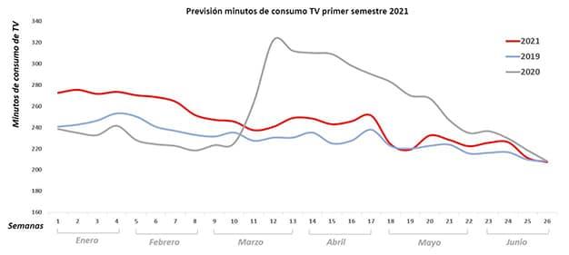 grafico presión consumo televisión