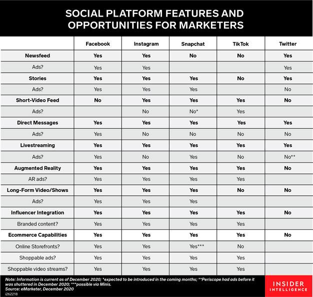 Las funciones de las redes sociales
