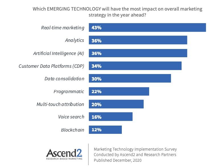 technologies ascend2