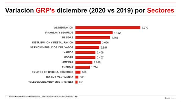 Variation GRP's December 2020