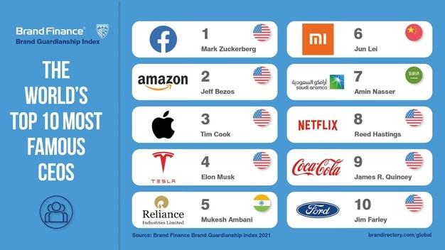 Jeff Bezos ocupa el segundo lugar entre los CEO más famosos del mundo según el Brand Guardianship Index 2021