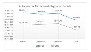 La estabilización de la afiliación y la brecha de los 300.000 empleos