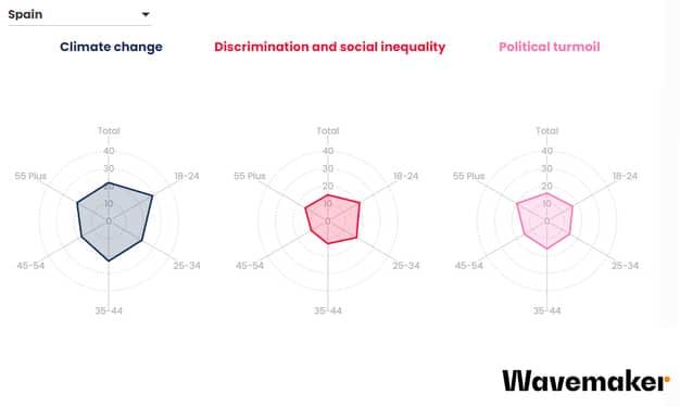 Gráfico de las preocupaciones sociales en España