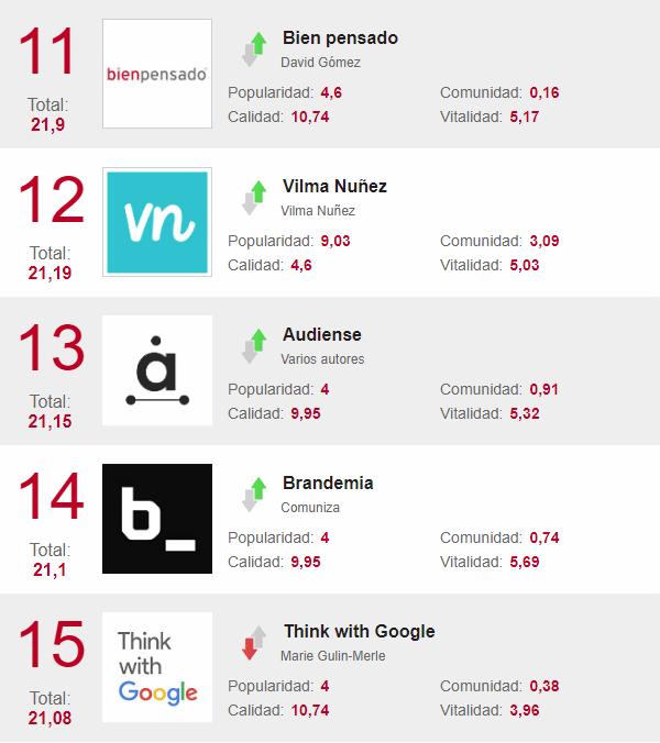las mejores webs para marketeros
