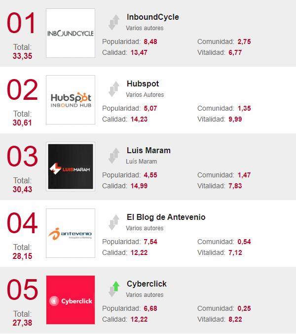 mejores blogs marketing enero