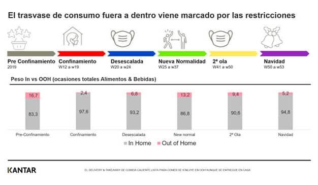 incremento del consumo dentro del hogar