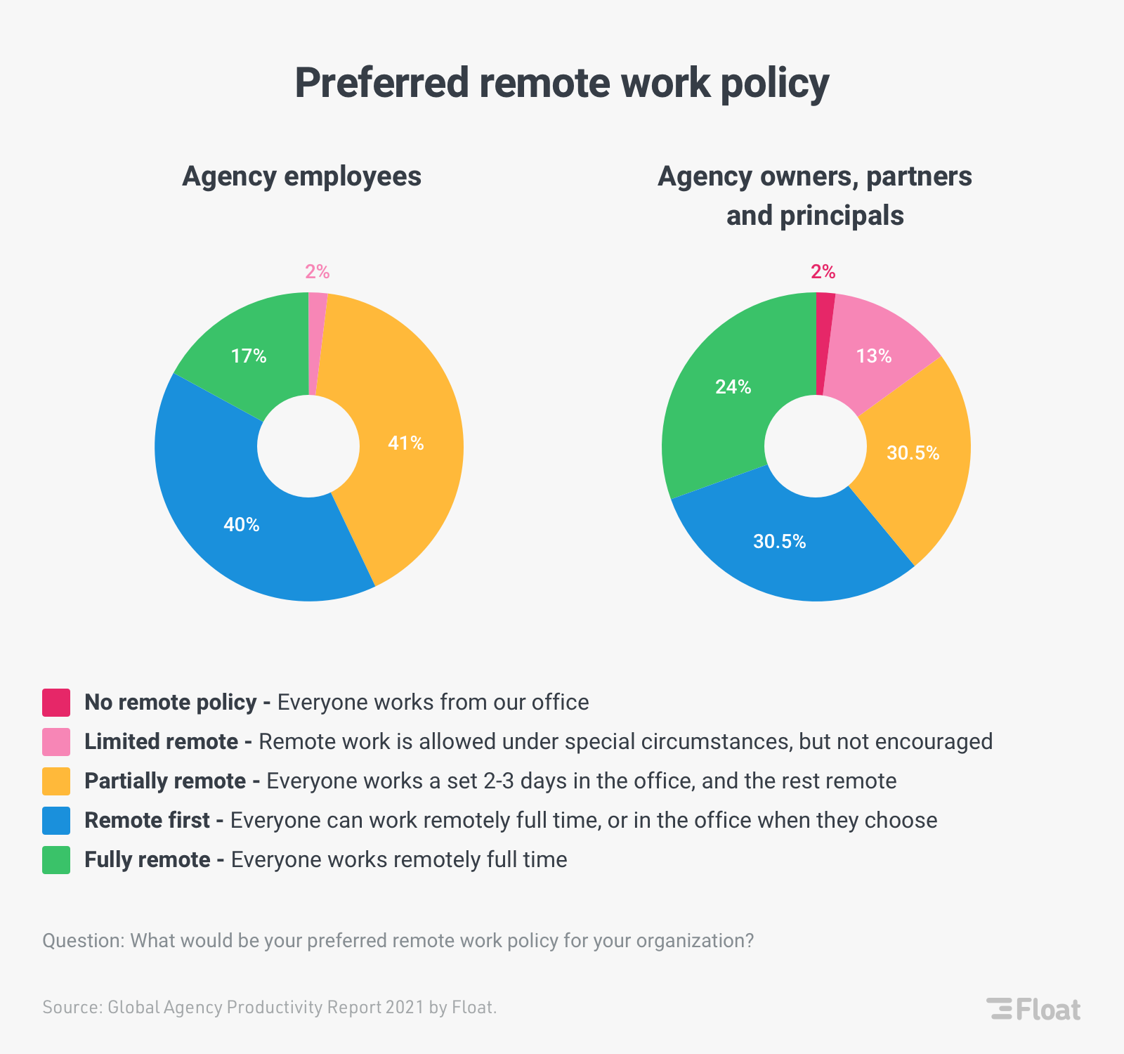 Float preferred work policy