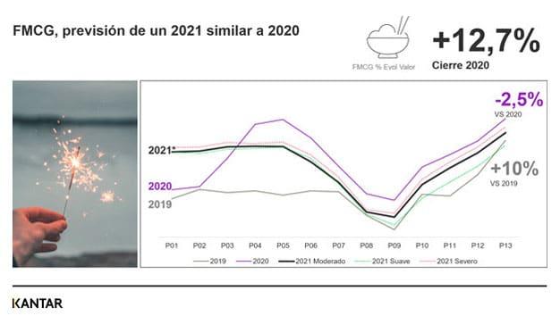 crecimiento sector gran consumo en España