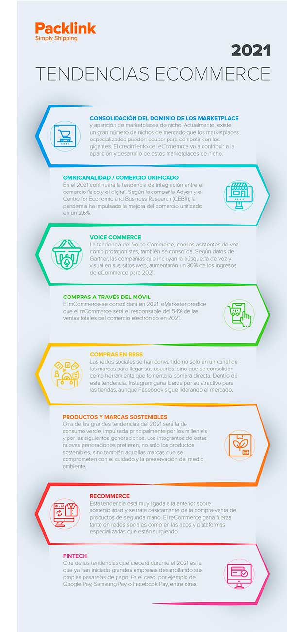 Infografía de Packlink sobre tendencias ecommerce