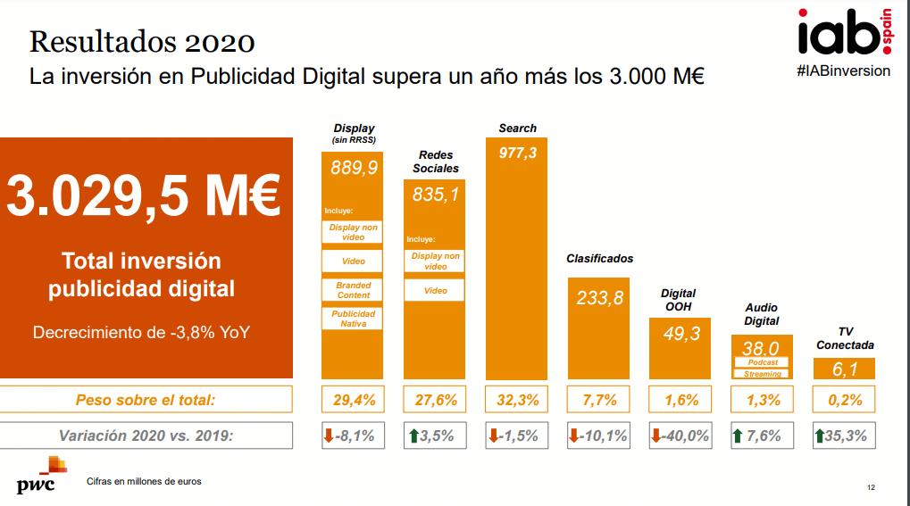inversión publicitaria digital 2020