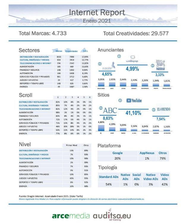 inversión publicitaria online en enero de 2021