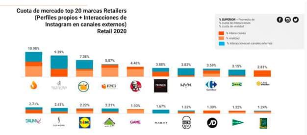marcas retail redes sociales