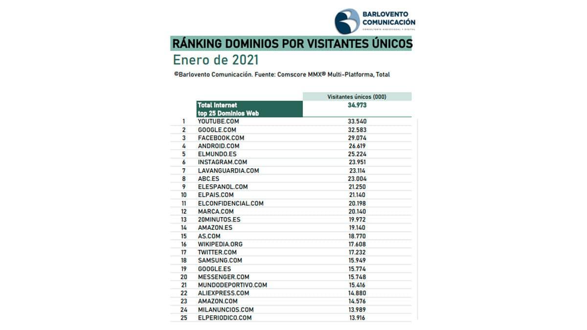 ranking dominios por visitantes únicos