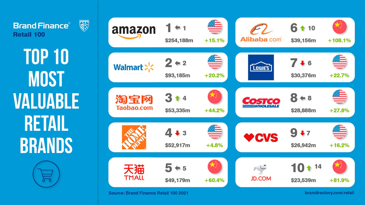 ranking marcas retail más valiosas