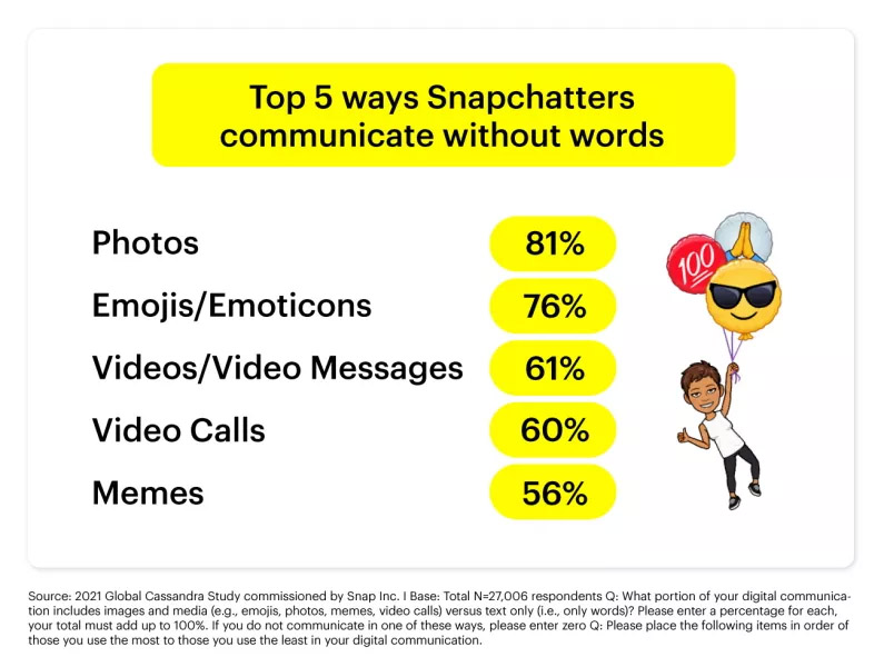 Snapchat Generation