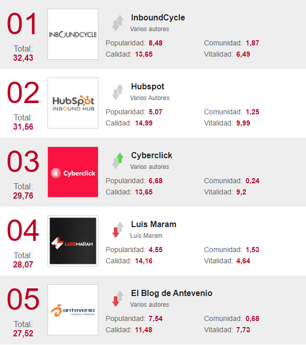 blogs marketing ranking