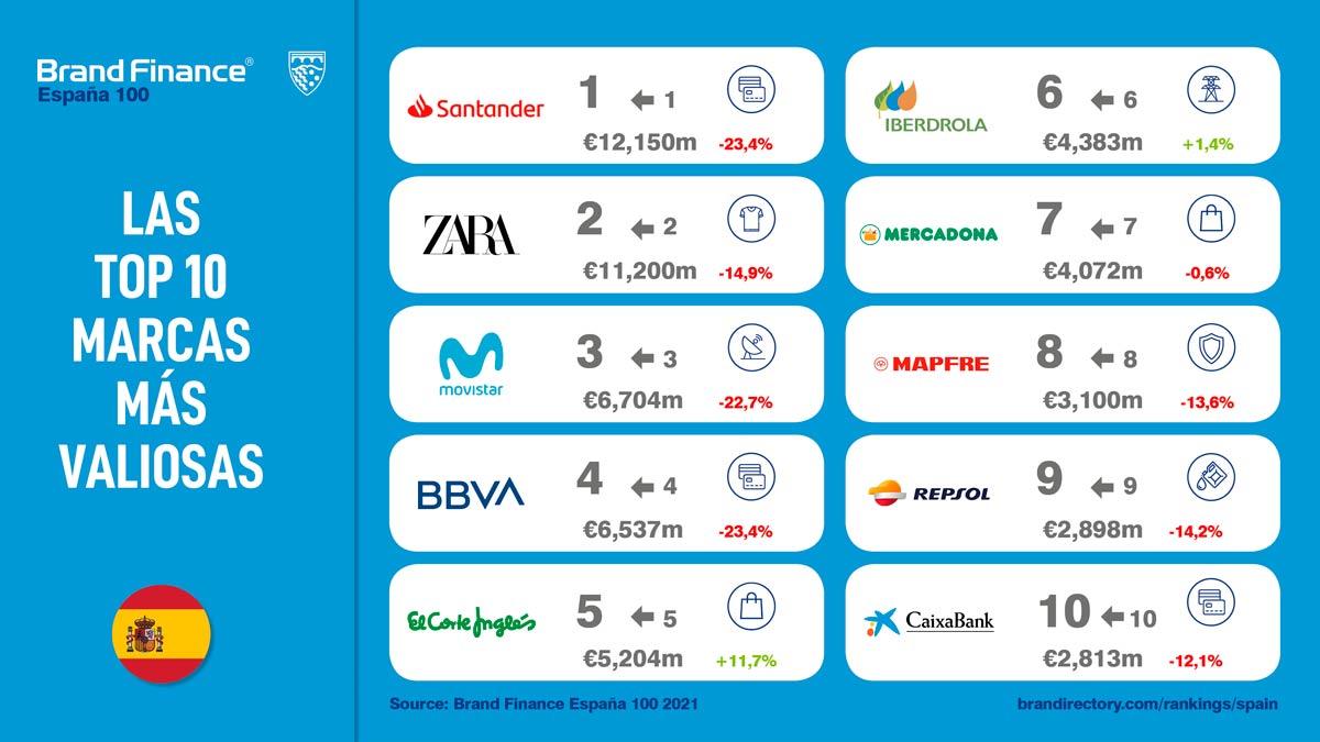 top 10 marcas más valiosas en España