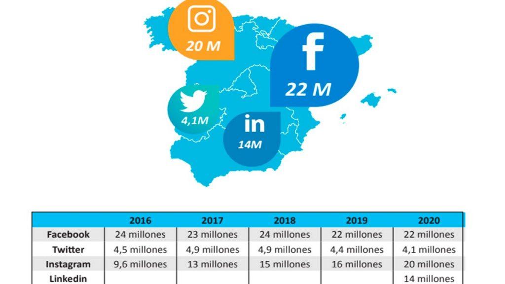 datos the social media family