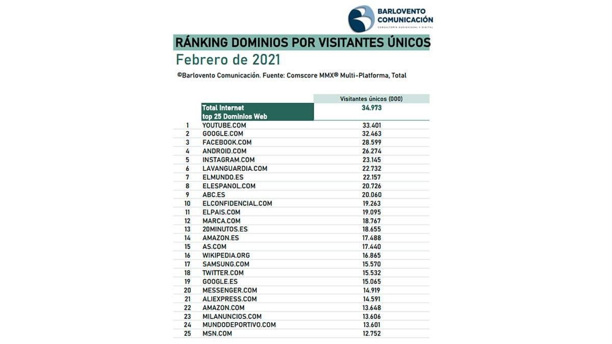 dominios con más número de visitantes únicos
