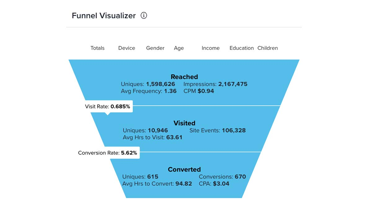 funnel visualizer