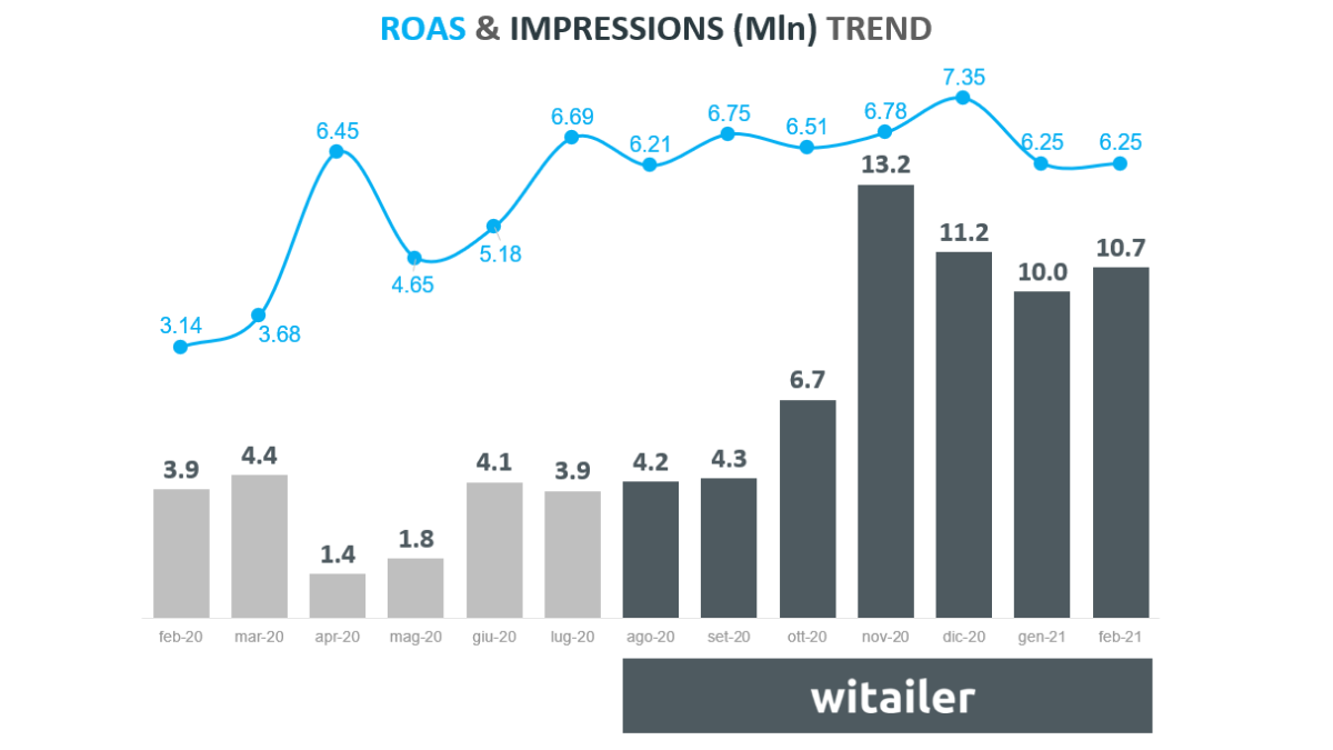 roas impressions witailer