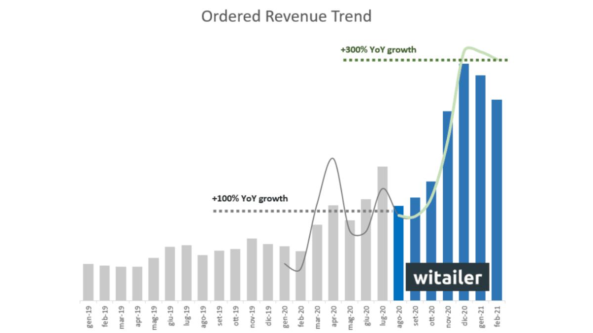 ordered revenue trend