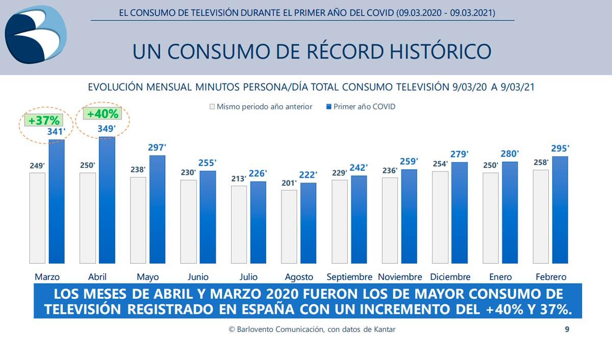 consumo televisión por meses