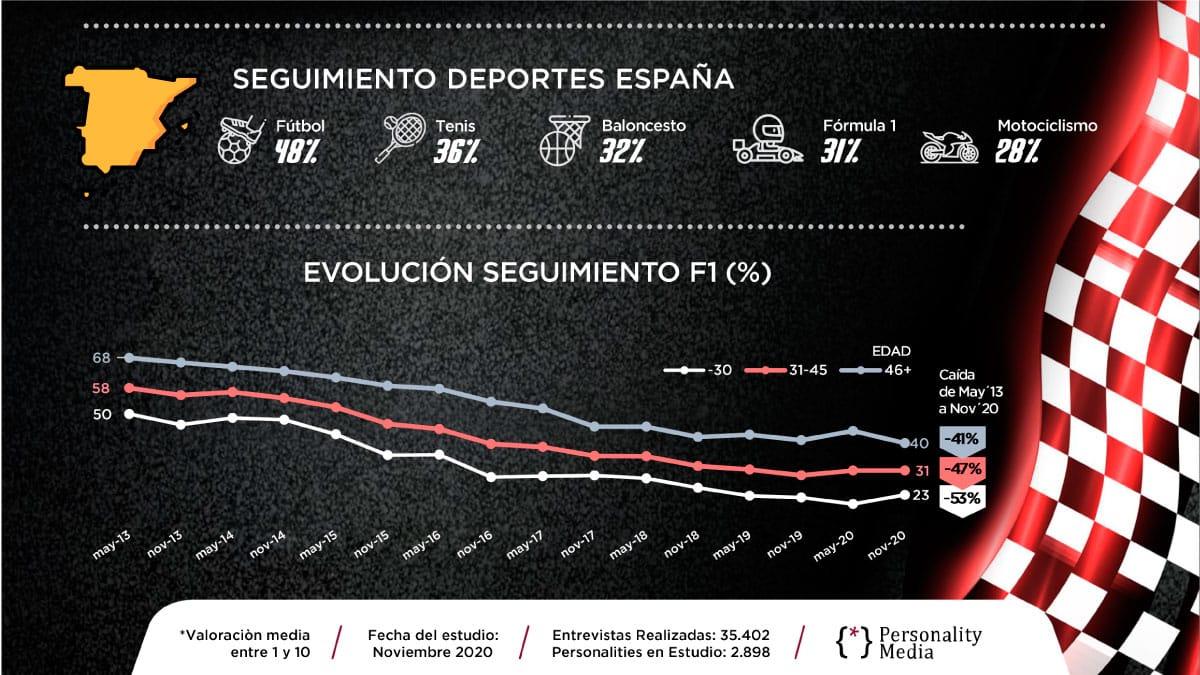 seguimiento deportes en España