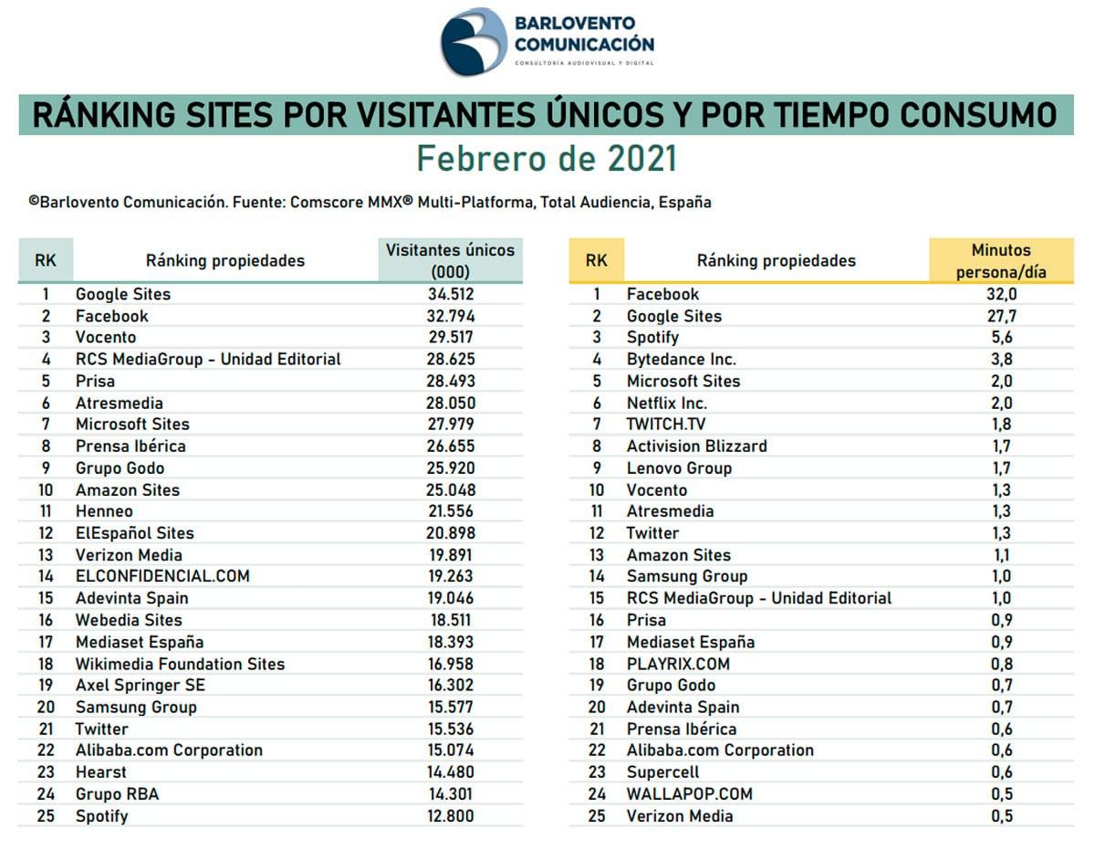 ranking sites internet febrero