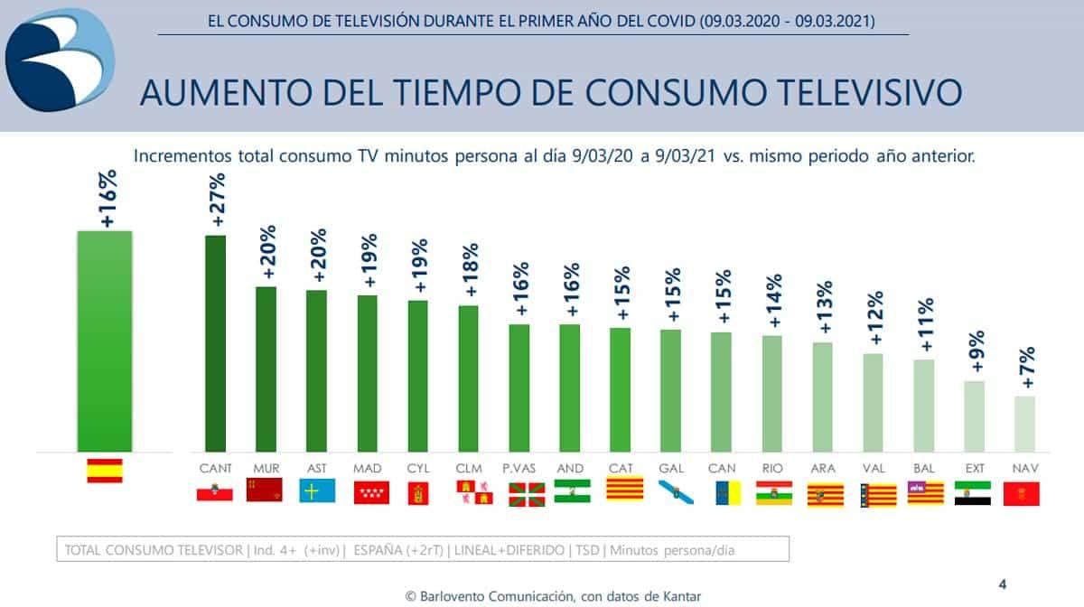 consumo televisión comunidades autónomas