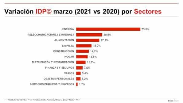 actividad publicitaria sectores marzo 2021