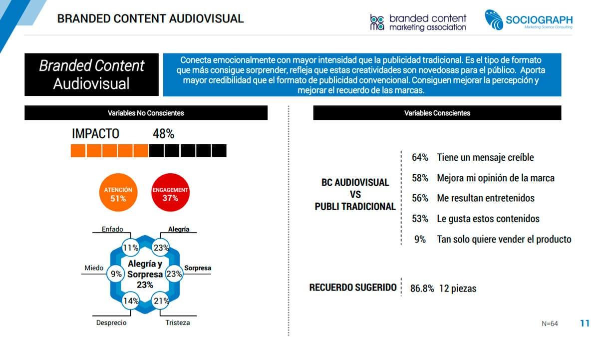 branded content audiovisual