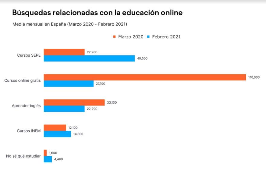 búsquedas educación online semrush