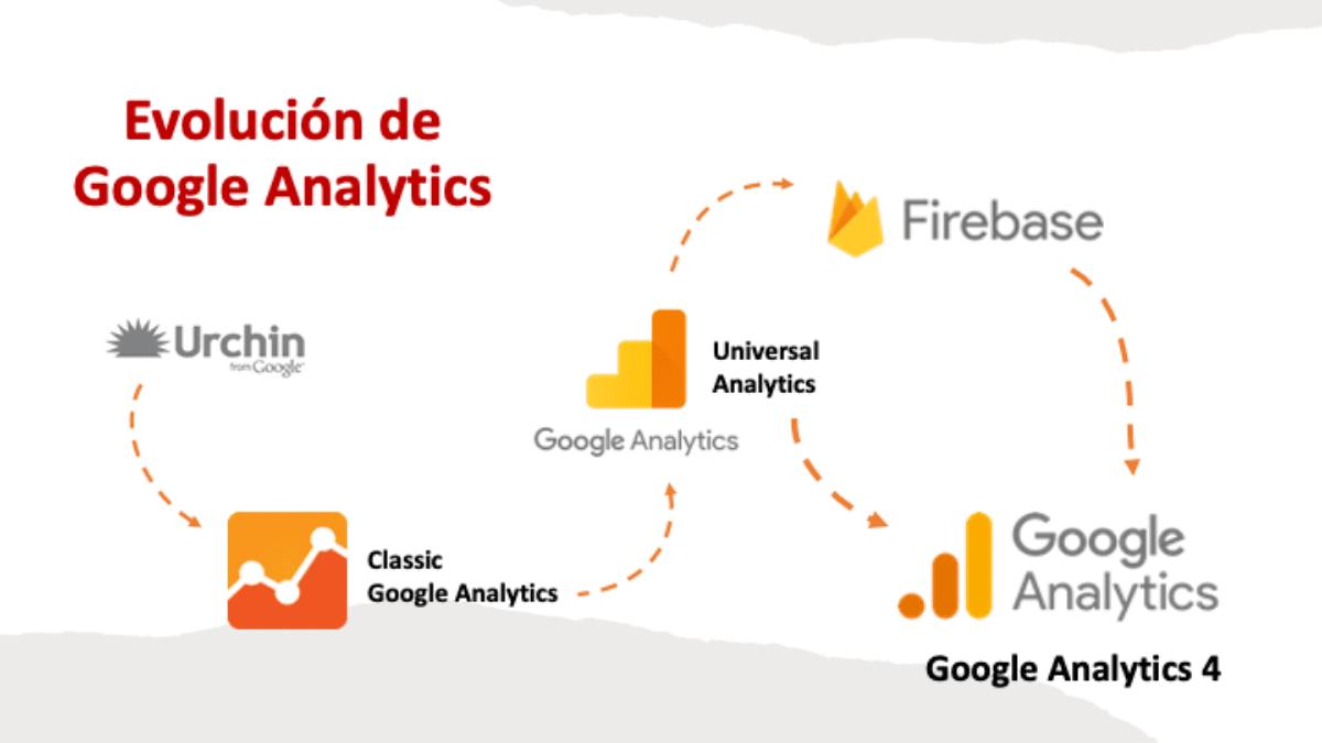 evolución google analytics 4