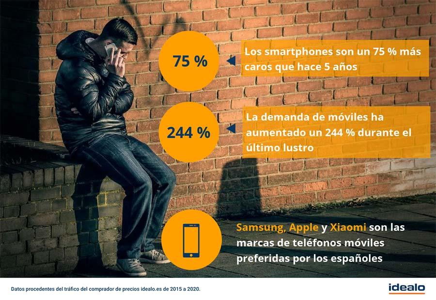 infografía teléfonos móviles idealo