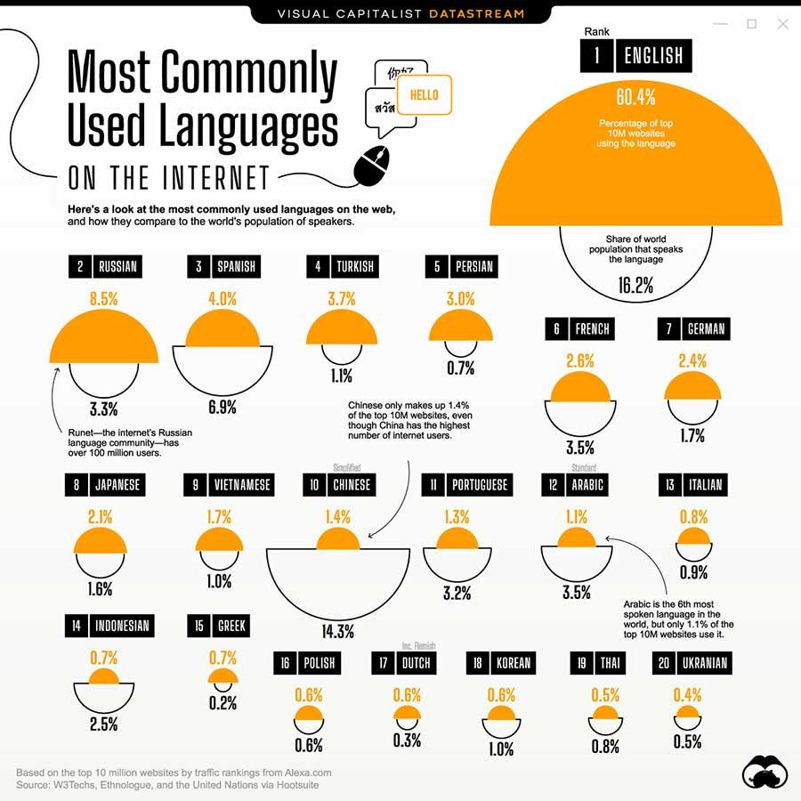 infografia idiomas mas comunes