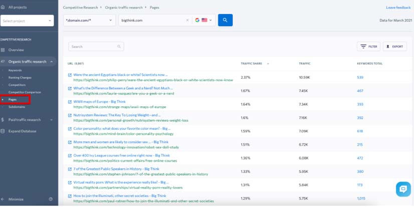 investigación competitiva páginas web más tráfico