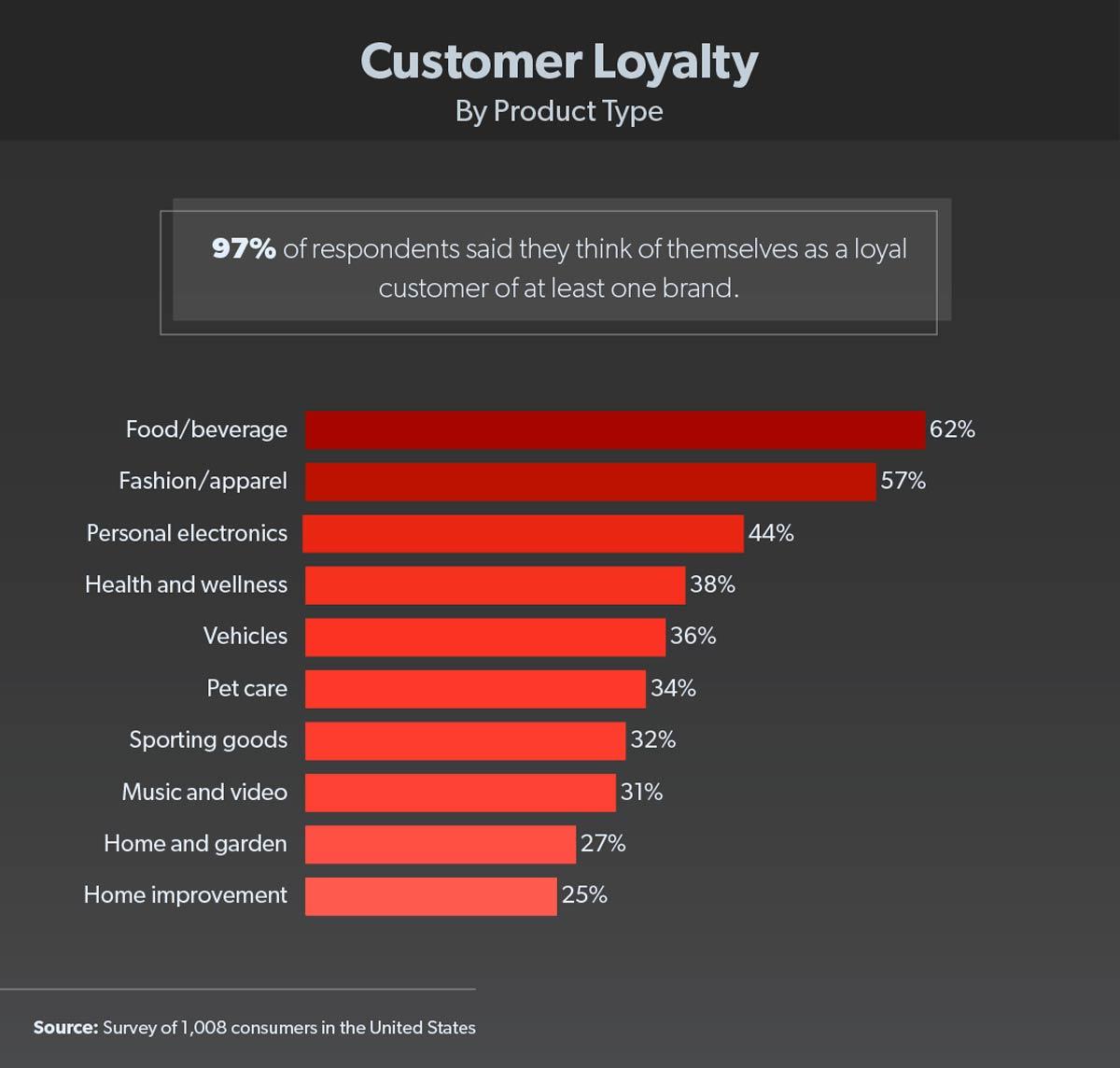 ranking categorías lealtad marca