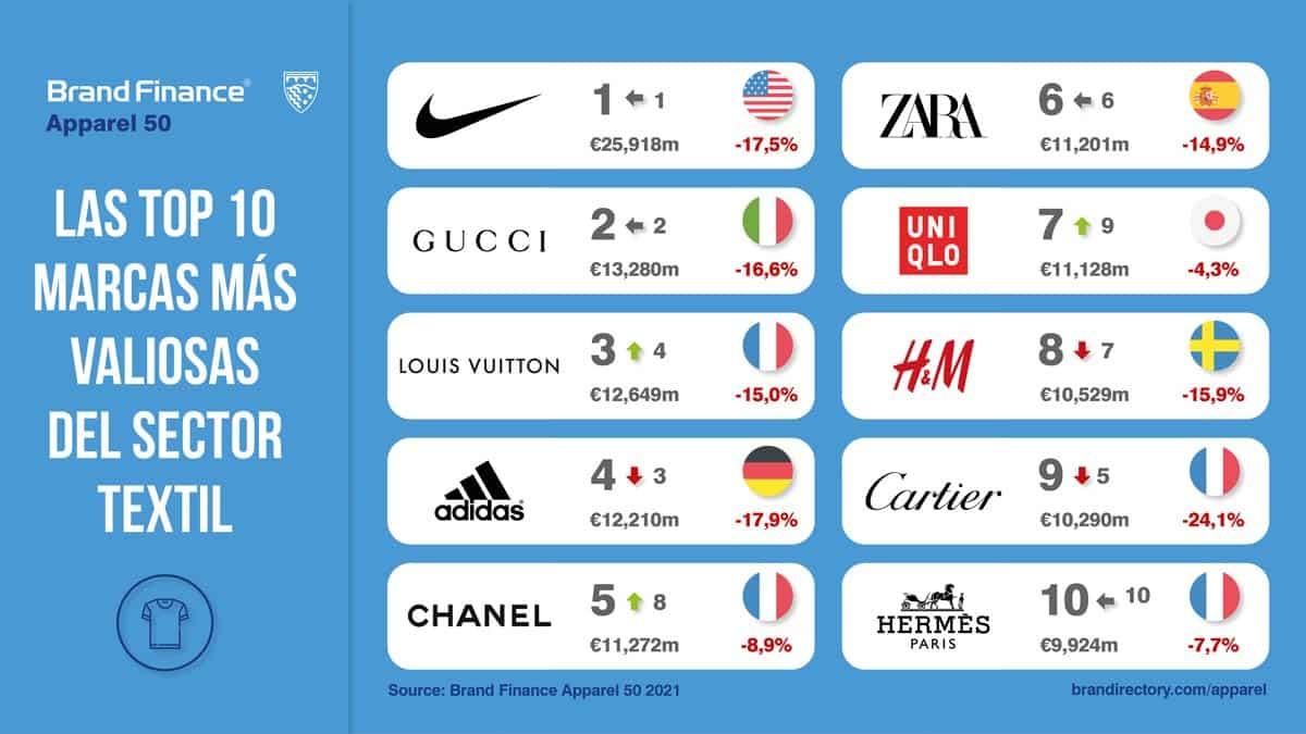 marcas más valiosas textil