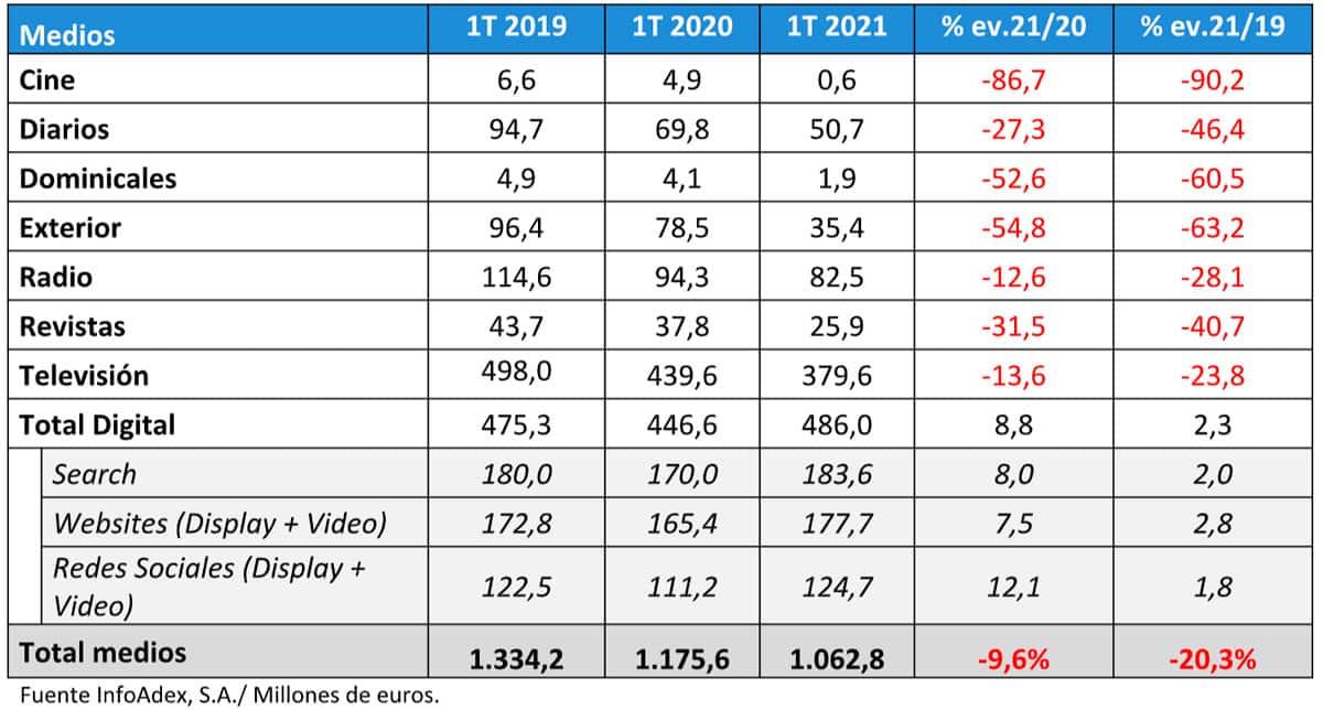medios primer trimestre 2021