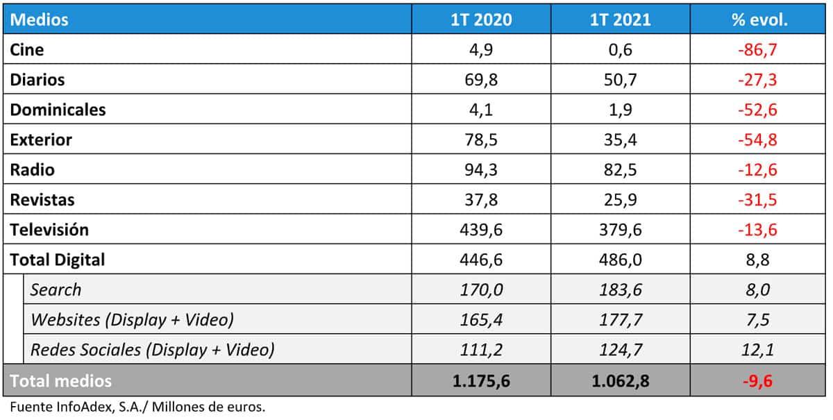 medios inversión publicitaria primer trimestre 2021