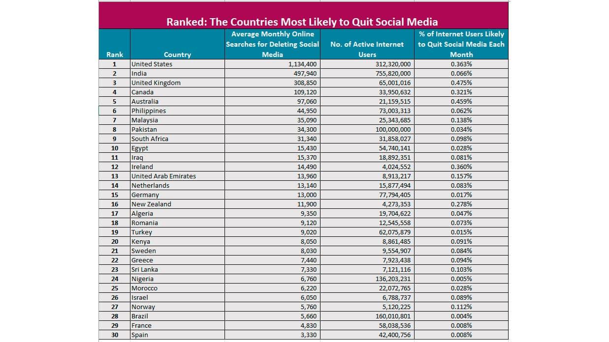 países eliminar redes sociales